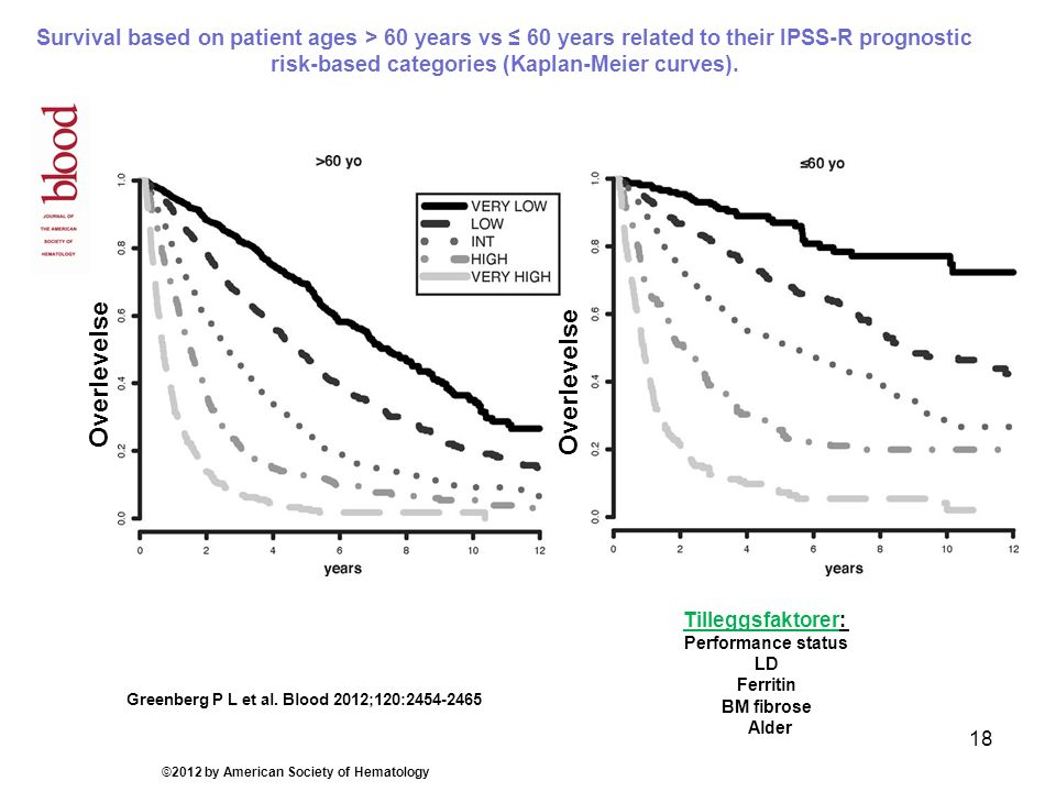Survival based on patient ages > 60 years vs ≤ 60 years related to their IPSS-R prognostic risk-based categories (Kaplan-Meier curves).