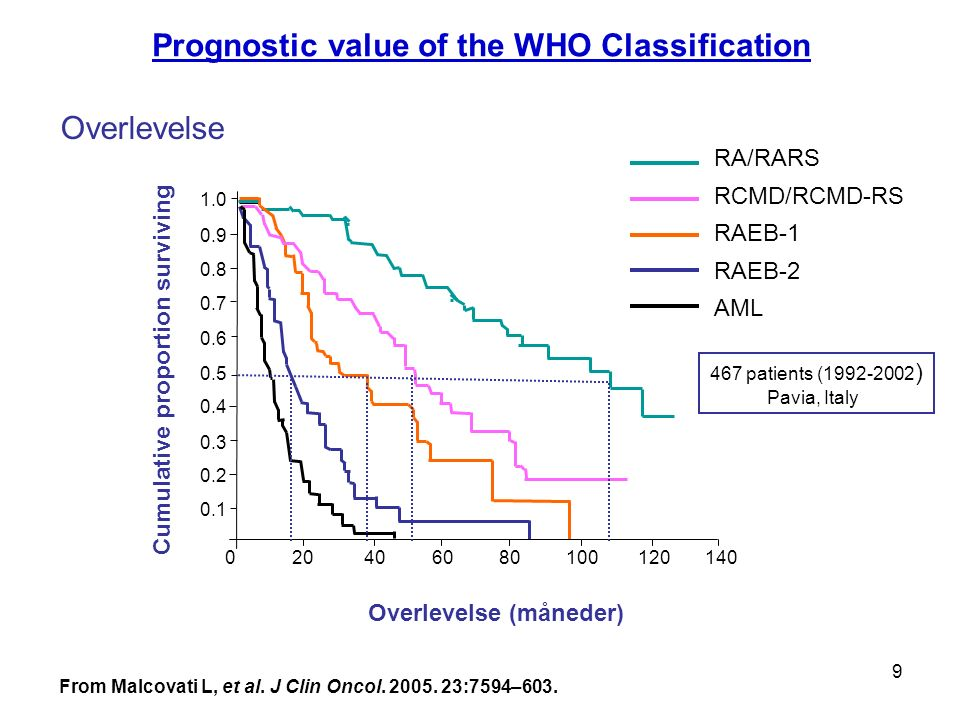 9 0 20 40 60 80 100 120 140 1.0 0.9 0.8 0.7 0.6 0.5 0.4 0.3 0.2 0.1 Prognostic value of the WHO Classification Overlevelse RA/RARS RCMD/RCMD-RS RAEB-1