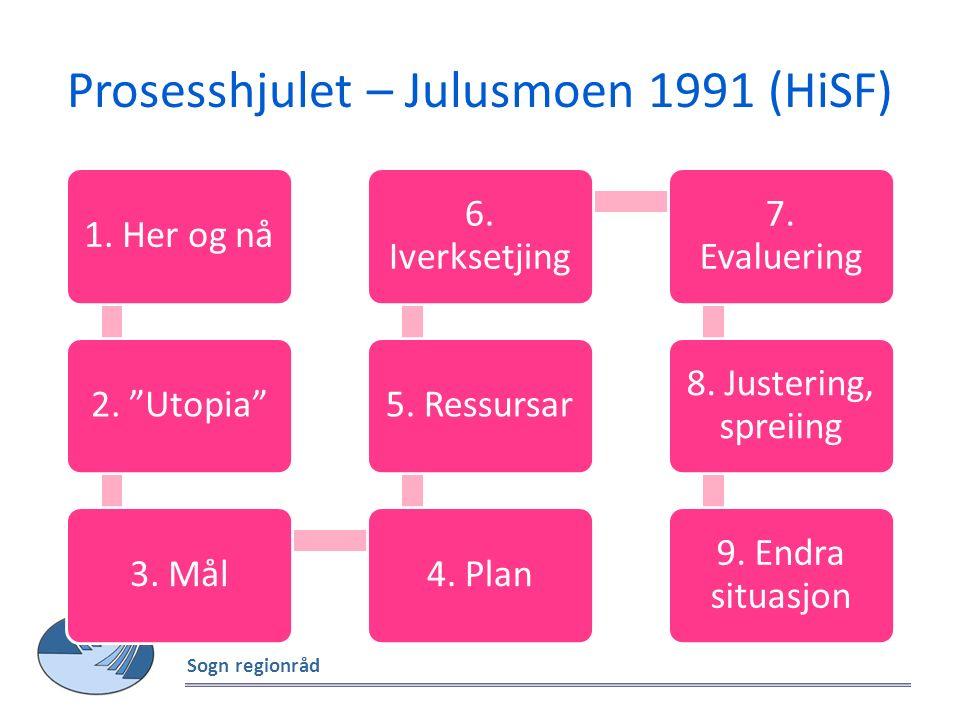 """Prosesshjulet – Julusmoen 1991 (HiSF) Sogn regionråd 1. Her og nå2. """"Utopia""""3. Mål4. Plan5. Ressursar 6. Iverksetjing 7. Evaluering 8. Justering, spre"""