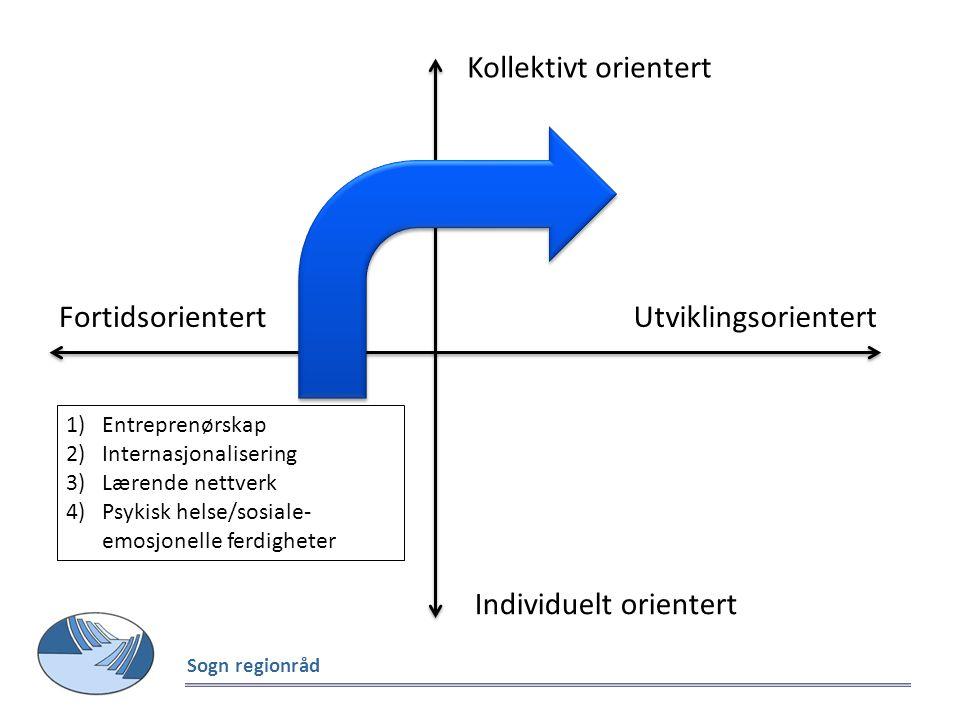 Fortidsorientert Utviklingsorientert Kollektivt orientert Individuelt orientert 1)Entreprenørskap 2)Internasjonalisering 3)Lærende nettverk 4)Psykisk helse/sosiale- emosjonelle ferdigheter