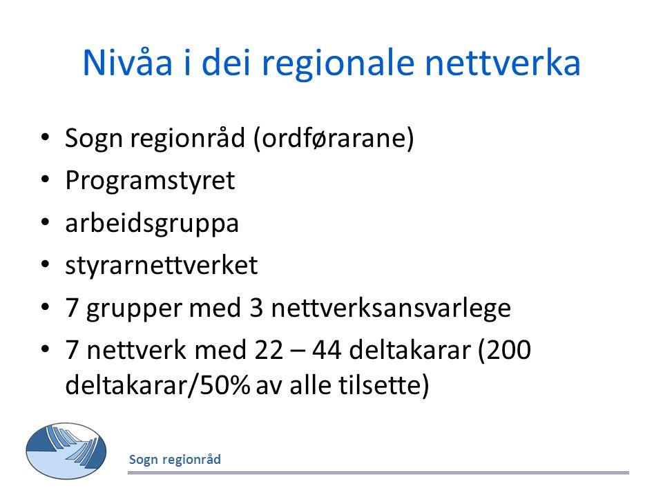 Nivåa i dei regionale nettverka Sogn regionråd (ordførarane) Programstyret arbeidsgruppa styrarnettverket 7 grupper med 3 nettverksansvarlege 7 nettverk med 22 – 44 deltakarar (200 deltakarar/50% av alle tilsette) Sogn regionråd