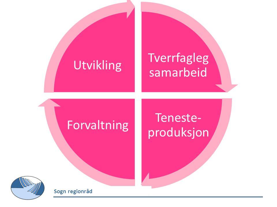 Tverrfagleg samarbeid Teneste- produksjon Forvaltning Utvikling Sogn regionråd