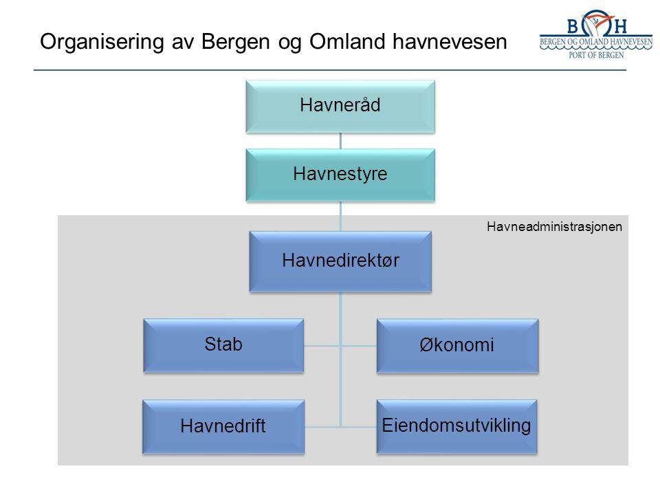 Havneråd Havnestyre Havnedirektør Stab Økonomi Havnedrift Eiendomsutvikling Havneadministrasjonen Organisering av Bergen og Omland havnevesen