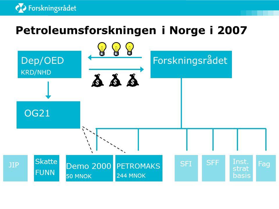Petroleumsforskningen i Norge i 2007 Dep/OED KRD/NHD Forskningsrådet OG21 Fag Inst. strat basis SFF SFI JIP Demo 2000 50 MNOK PETROMAKS 244 MNOK Skatt