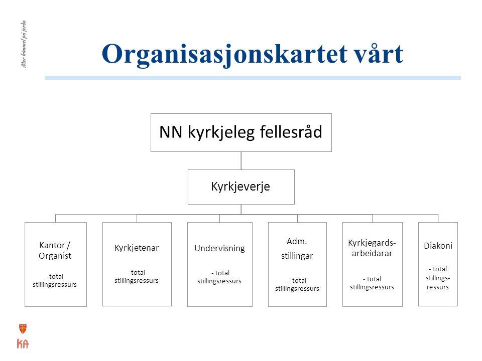 Organisasjonskartet vårt NN kyrkjeleg fellesråd Kantor / Organist -total stillingsressurs Kyrkjetenar -total stillingsressurs Undervisning - total stillingsressurs Adm.