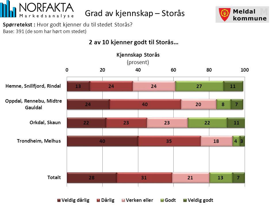 Grad av kjennskap – Storås Spørretekst : Hvor godt kjenner du til stedet Storås.