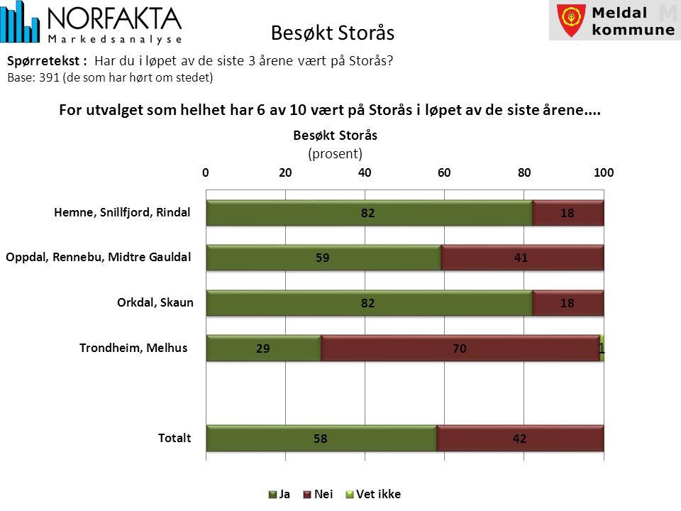 Besøkt Storås Spørretekst : Har du i løpet av de siste 3 årene vært på Storås.