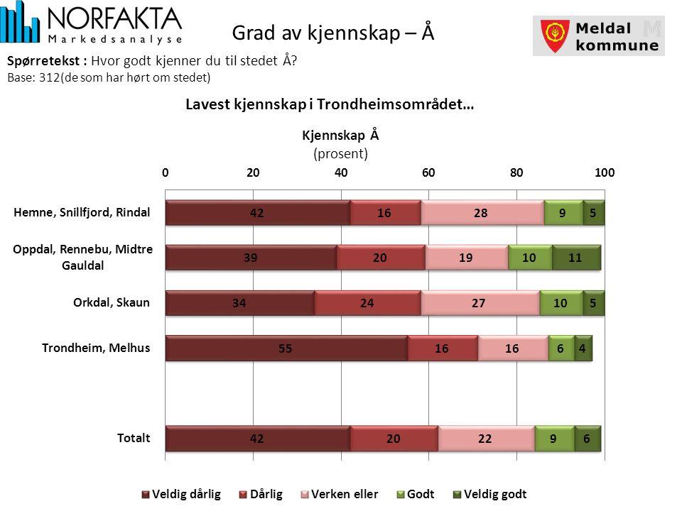 Grad av kjennskap – Å Spørretekst : Hvor godt kjenner du til stedet Å.