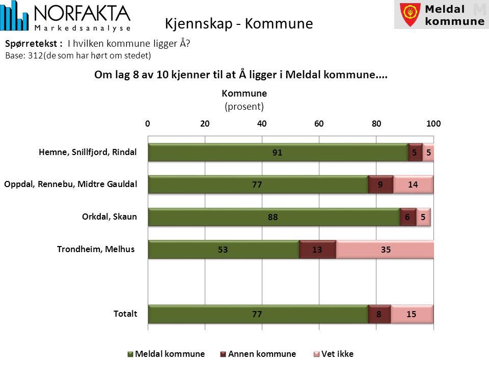 Kjennskap - Kommune Spørretekst : I hvilken kommune ligger Å.