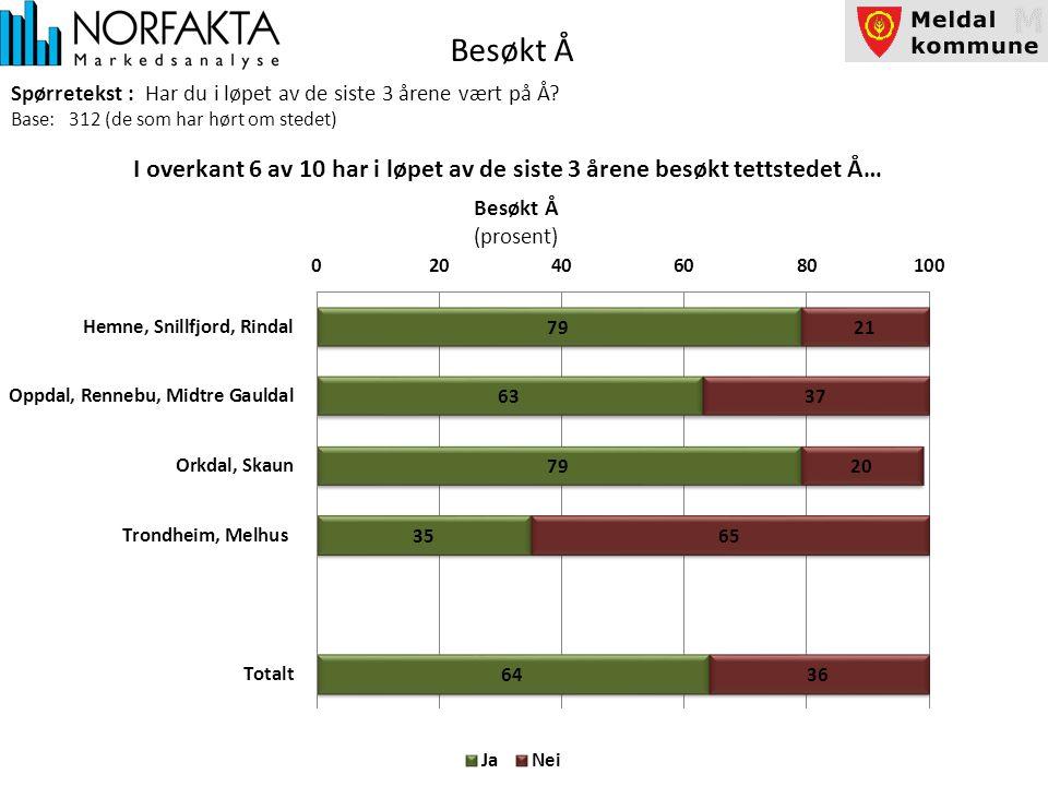 Besøkt Å Spørretekst : Har du i løpet av de siste 3 årene vært på Å.