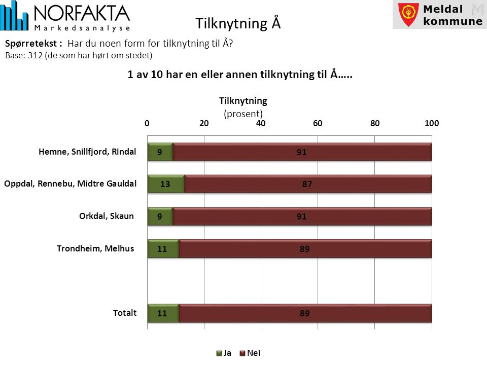 Tilknytning Å Spørretekst : Har du noen form for tilknytning til Å.