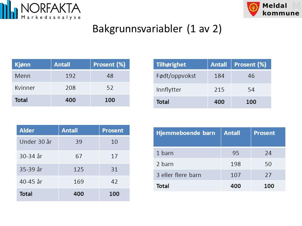 Bakgrunnsvariabler (2 av 2) ArbeidsstedAntallProsent (%) Meldal kommune72 Annen kommune38395 Jobber/går ikke på skole 103 Total400100 BostedAntallProsent (%) Orkdal7018 Skaun5013 Midtre Gauldal 3810 Rennebu226 Rindal133 Hemne226 Snillfjord103 Oppdal256 Melhus113 Trondheim13935 Total400100