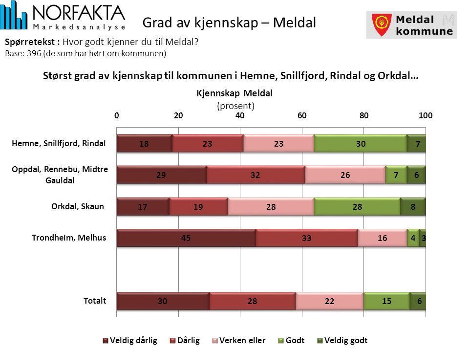 Grad av kjennskap – Meldal Spørretekst : Hvor godt kjenner du til Meldal.