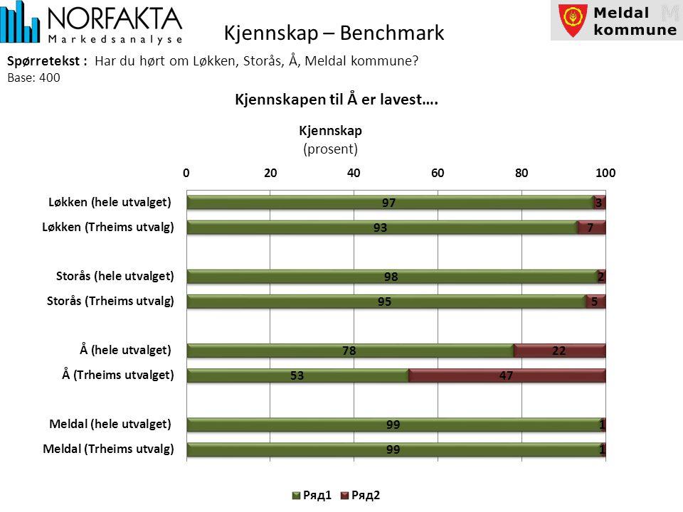Kjennskap – Benchmark Spørretekst : Har du hørt om Løkken, Storås, Å, Meldal kommune.
