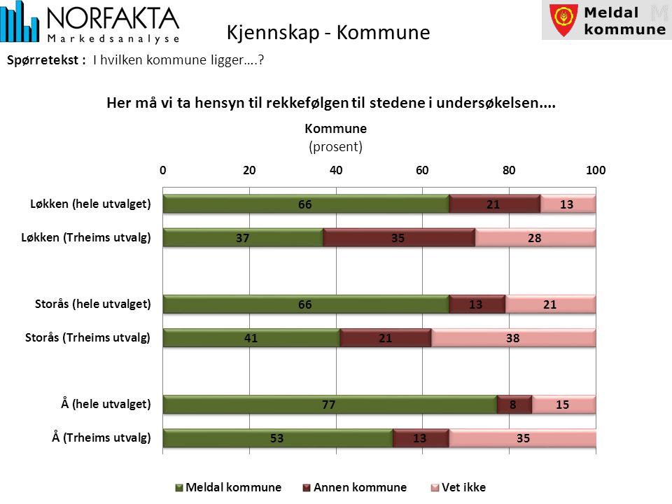 Kjennskap - Kommune Spørretekst : I hvilken kommune ligger…..