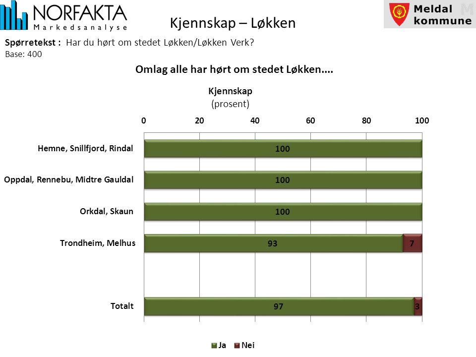 Kjennskap – Løkken Spørretekst : Har du hørt om stedet Løkken/Løkken Verk.