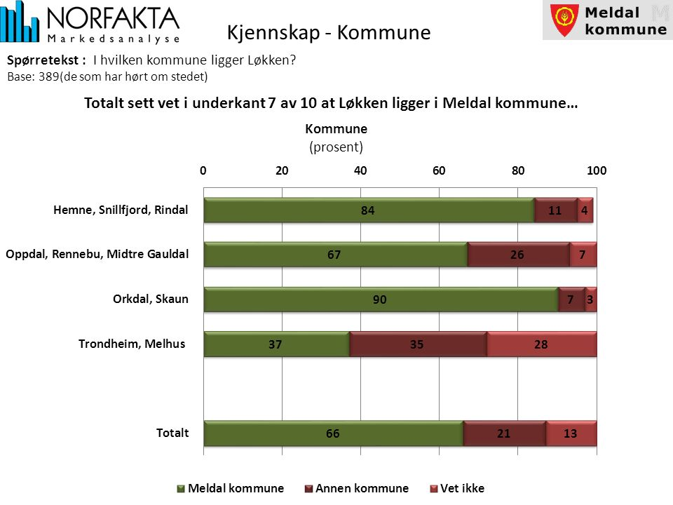 Kjennskap - Kommune Spørretekst : I hvilken kommune ligger Løkken.