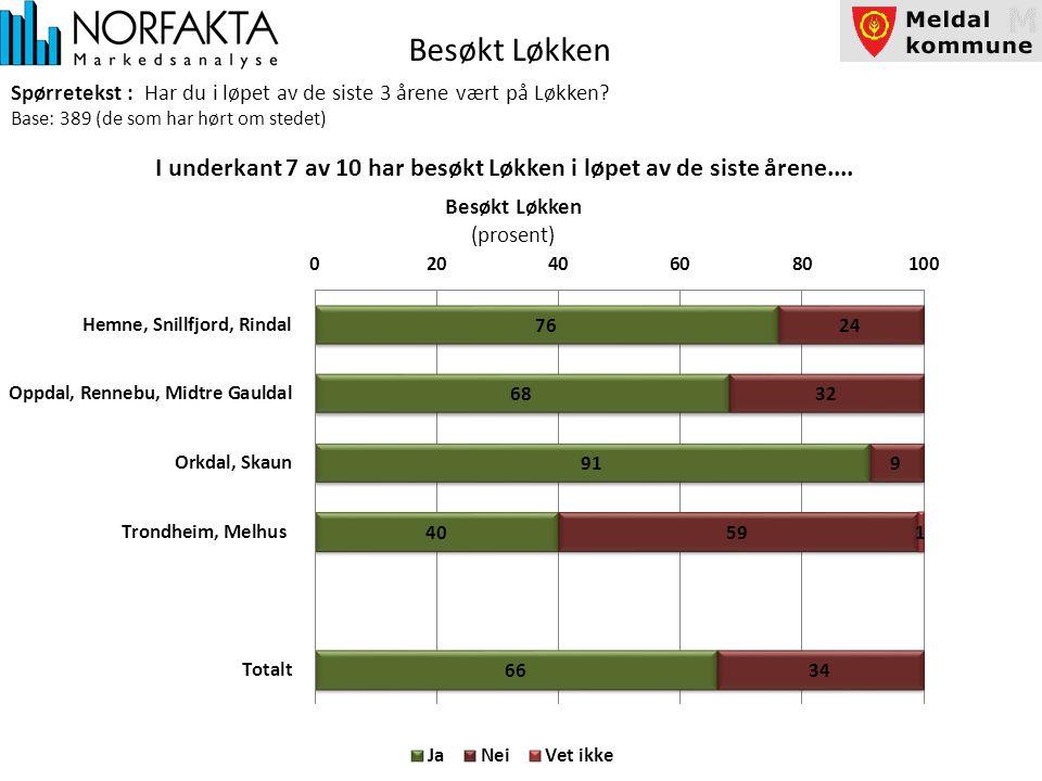 Besøkt Løkken Spørretekst : Har du i løpet av de siste 3 årene vært på Løkken.