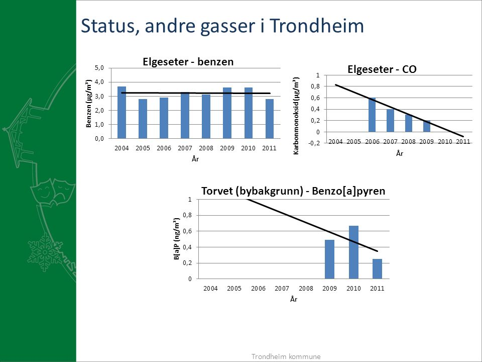 Status, andre gasser i Trondheim Trondheim kommune