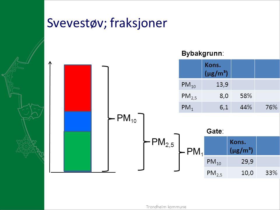 Svevestøv; fraksjoner Trondheim kommune PM 10 PM 2,5 PM 1 Kons.