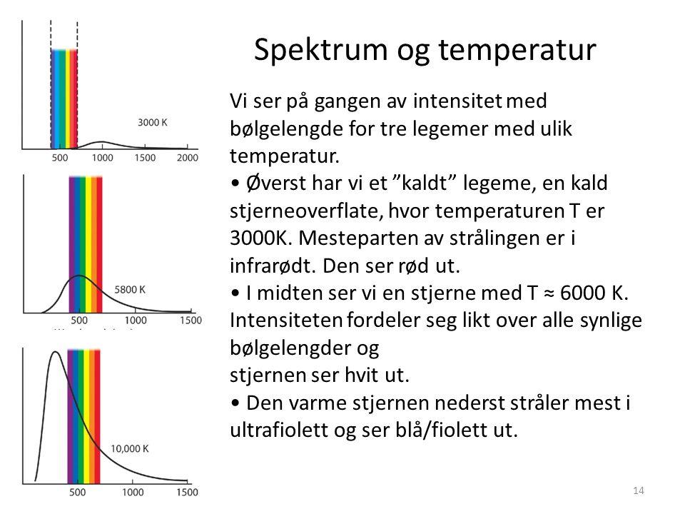 "14 Spektrum og temperatur Vi ser på gangen av intensitet med bølgelengde for tre legemer med ulik temperatur. Øverst har vi et ""kaldt"" legeme, en kald"