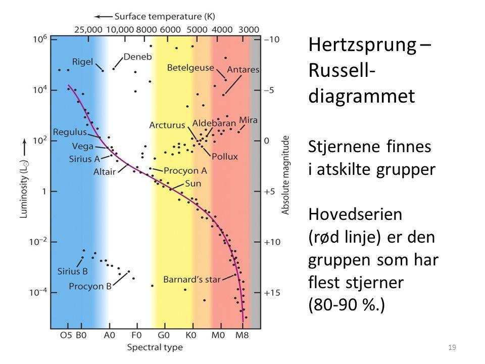 AST1010 - Stjerners natur19 Hertzsprung – Russell- diagrammet Stjernene finnes i atskilte grupper Hovedserien (rød linje) er den gruppen som har flest stjerner (80-90 %.)