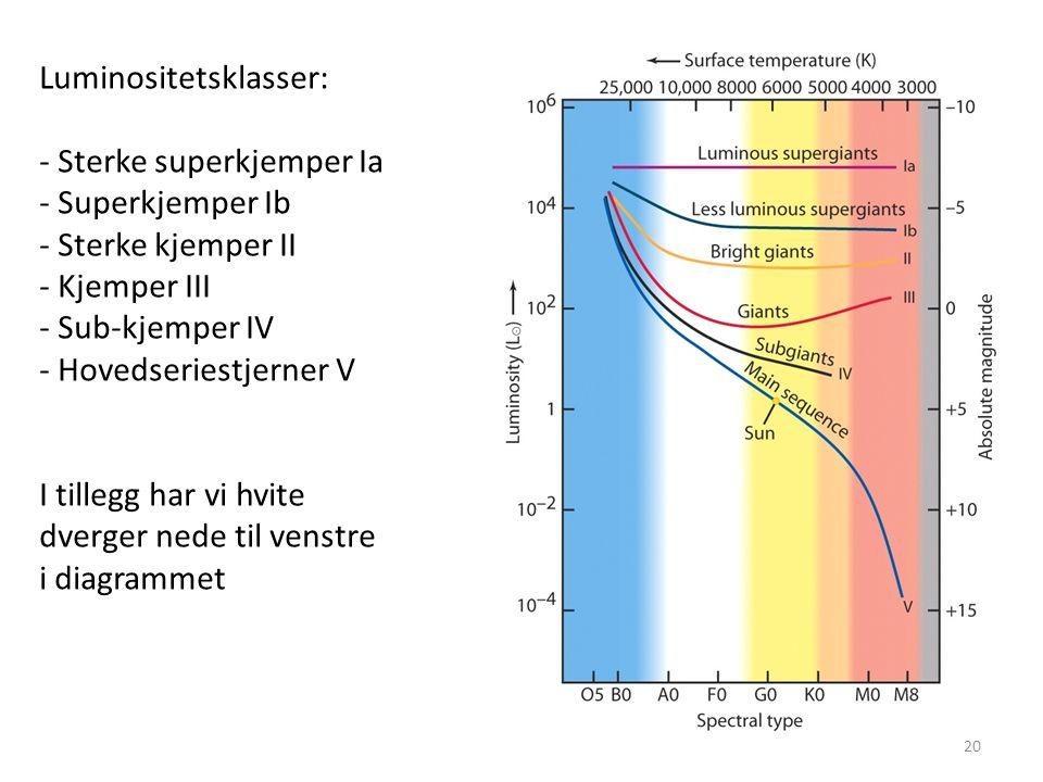 20 Luminositetsklasser: - Sterke superkjemper Ia - Superkjemper Ib - Sterke kjemper II - Kjemper III - Sub-kjemper IV - Hovedseriestjerner V I tillegg har vi hvite dverger nede til venstre i diagrammet