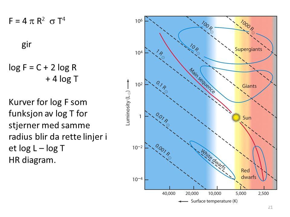 21 F = 4  R 2  T 4 gir log F = C + 2 log R + 4 log T Kurver for log F som funksjon av log T for stjerner med samme radius blir da rette linjer i et