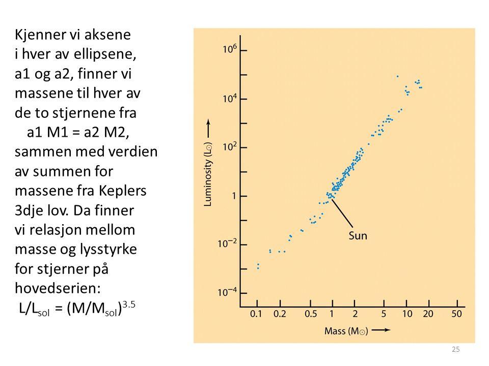 25 Kjenner vi aksene i hver av ellipsene, a1 og a2, finner vi massene til hver av de to stjernene fra a1 M1 = a2 M2, sammen med verdien av summen for