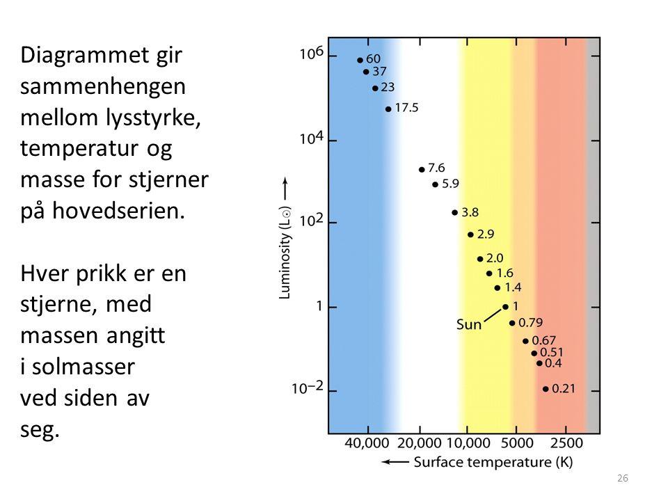 26 Diagrammet gir sammenhengen mellom lysstyrke, temperatur og masse for stjerner på hovedserien. Hver prikk er en stjerne, med massen angitt i solmas