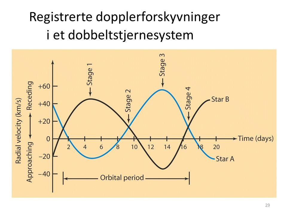 29 Registrerte dopplerforskyvninger i et dobbeltstjernesystem