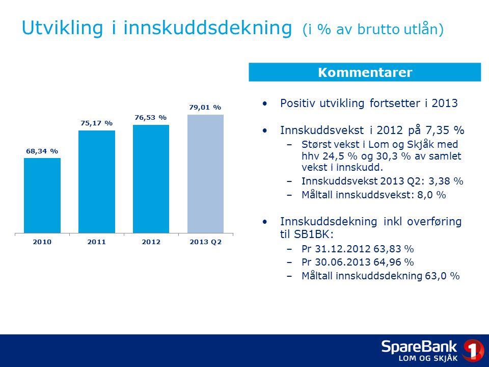 Utvikling i innskuddsdekning (i % av brutto utlån) Positiv utvikling fortsetter i 2013 Innskuddsvekst i 2012 på 7,35 % –Størst vekst i Lom og Skjåk med hhv 24,5 % og 30,3 % av samlet vekst i innskudd.