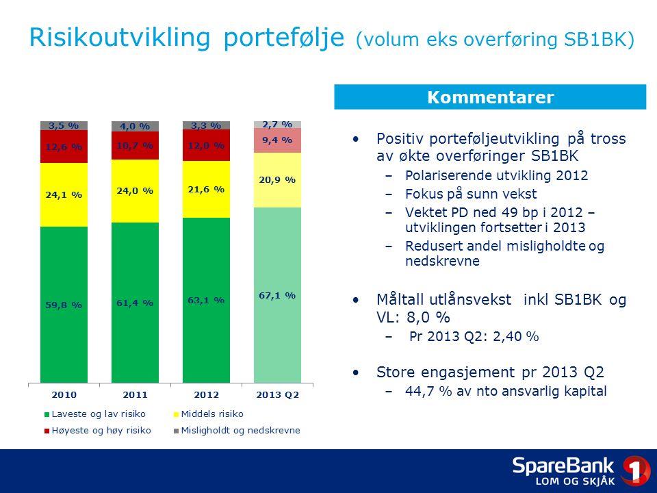 Risikoutvikling portefølje (volum eks overføring SB1BK) Positiv porteføljeutvikling på tross av økte overføringer SB1BK –Polariserende utvikling 2012 –Fokus på sunn vekst –Vektet PD ned 49 bp i 2012 – utviklingen fortsetter i 2013 –Redusert andel misligholdte og nedskrevne Måltall utlånsvekst inkl SB1BK og VL: 8,0 % – Pr 2013 Q2: 2,40 % Store engasjement pr 2013 Q2 –44,7 % av nto ansvarlig kapital Kommentarer