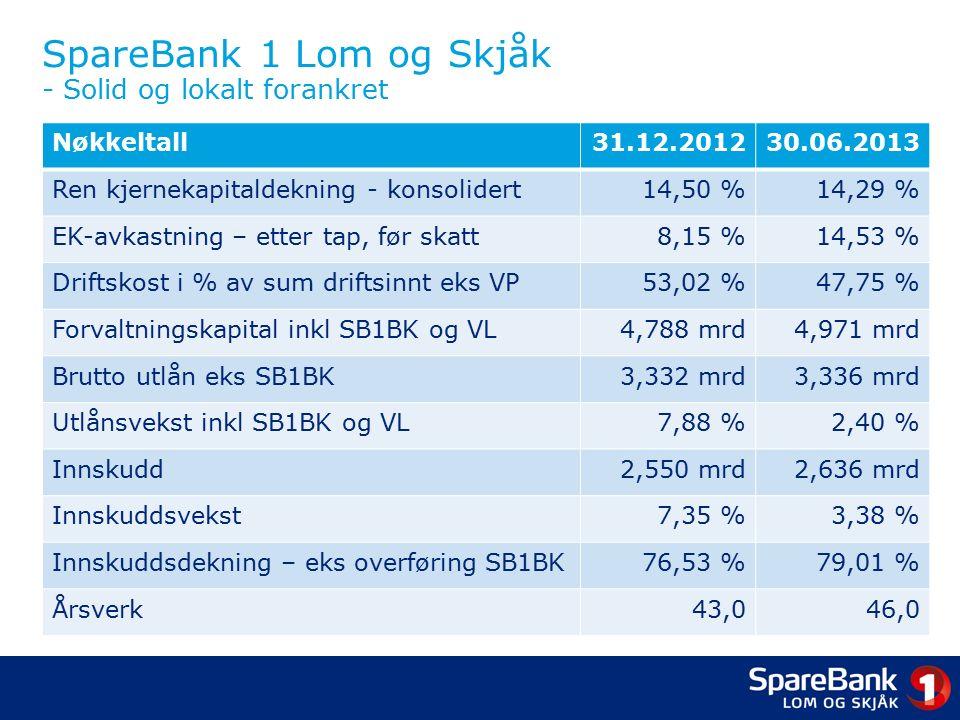 SpareBank 1 Lom og Skjåk - Solid og lokalt forankret Nøkkeltall31.12.201230.06.2013 Ren kjernekapitaldekning - konsolidert14,50 %14,29 % EK-avkastning – etter tap, før skatt8,15 %14,53 % Driftskost i % av sum driftsinnt eks VP53,02 %47,75 % Forvaltningskapital inkl SB1BK og VL4,788 mrd4,971 mrd Brutto utlån eks SB1BK3,332 mrd3,336 mrd Utlånsvekst inkl SB1BK og VL7,88 %2,40 % Innskudd2,550 mrd2,636 mrd Innskuddsvekst7,35 %3,38 % Innskuddsdekning – eks overføring SB1BK76,53 %79,01 % Årsverk43,046,0