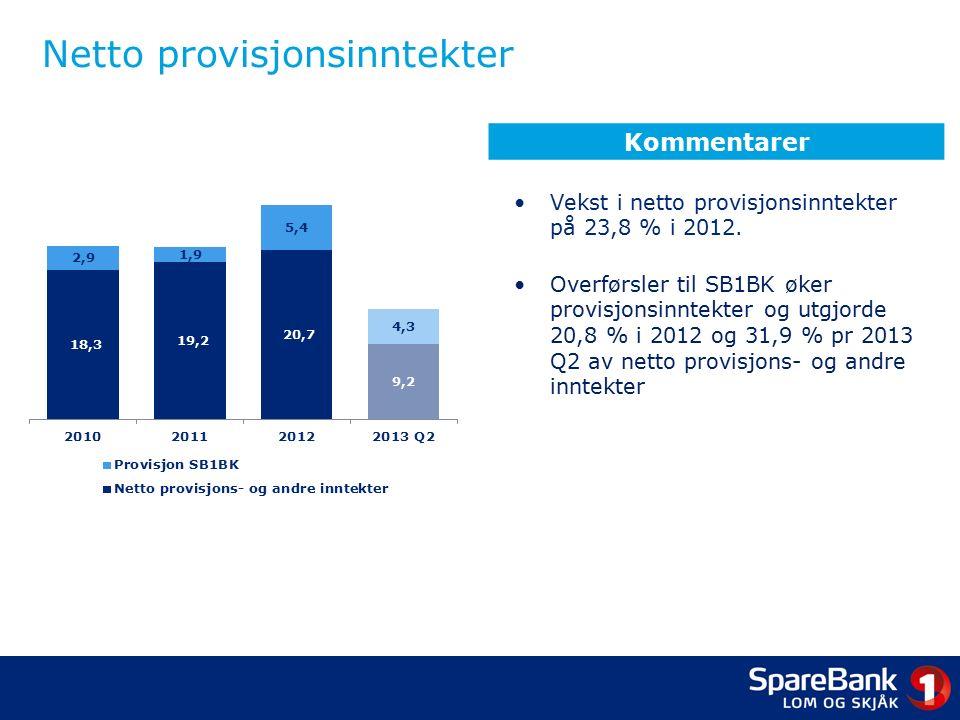Netto provisjonsinntekter Vekst i netto provisjonsinntekter på 23,8 % i 2012.