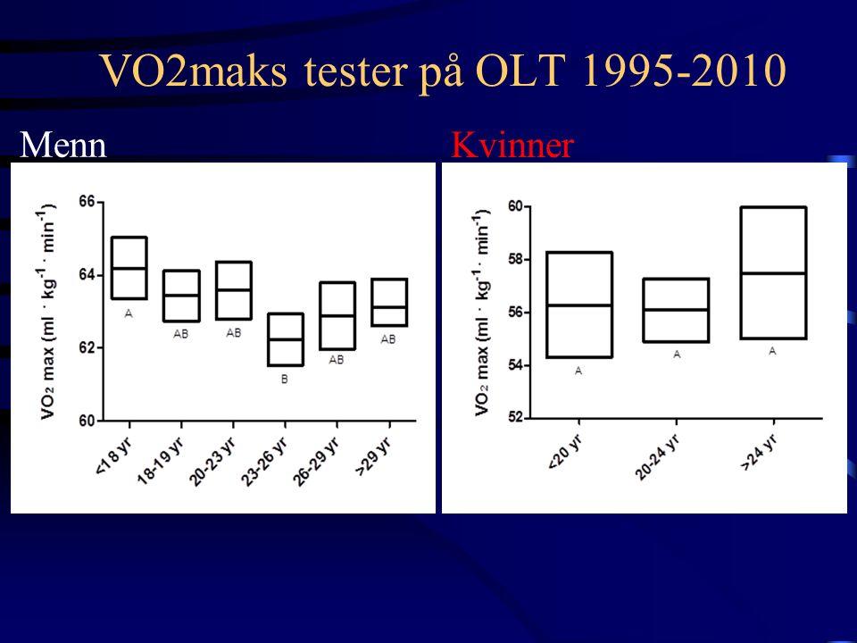 VO2maks tester på OLT 1995-2010 Menn Kvinner