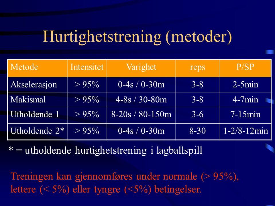 Hurtighetstrening (metoder) MetodeIntensitetVarighetrepsP/SP Akselerasjon> 95%0-4s / 0-30m3-82-5min Makismal> 95%4-8s / 30-80m3-84-7min Utholdende 1> 95%8-20s / 80-150m3-67-15min Utholdende 2*> 95%0-4s / 0-30m8-301-2/8-12min Treningen kan gjennomføres under normale (> 95%), lettere (< 5%) eller tyngre (<5%) betingelser.