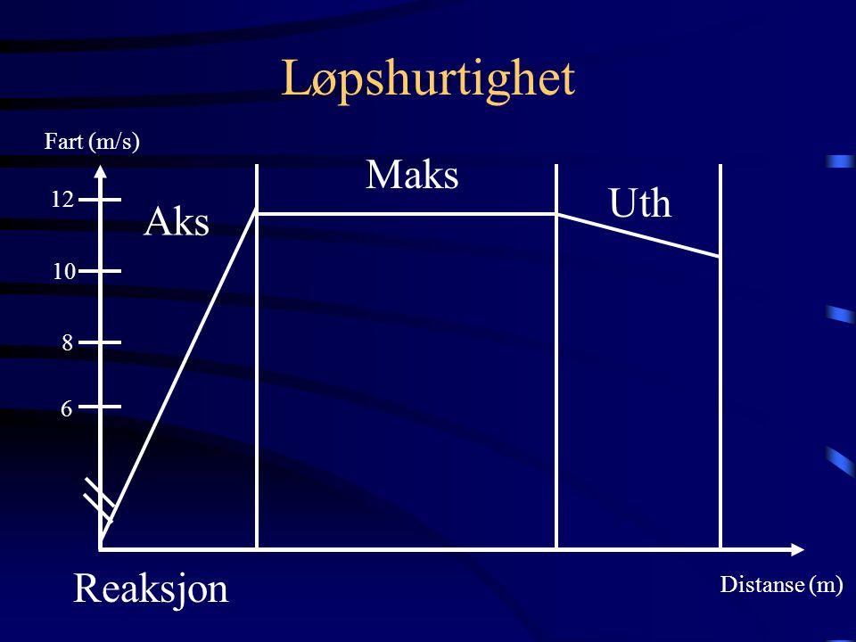 Løpshurtighet Distanse (m) Fart (m/s) 12 10 8 6 Aks Maks Uth Reaksjon