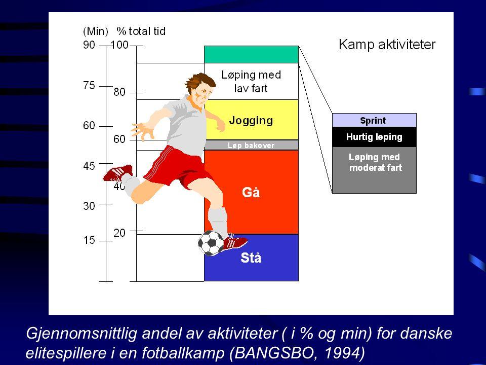Gjennomsnittlig andel av aktiviteter ( i % og min) for danske elitespillere i en fotballkamp (BANGSBO, 1994)