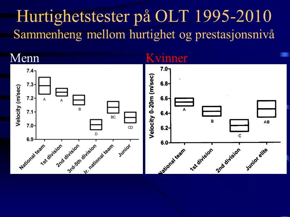 Hurtighetstester på OLT 1995-2010 Sammenheng mellom hurtighet og spill posisjon Menn Kvinner