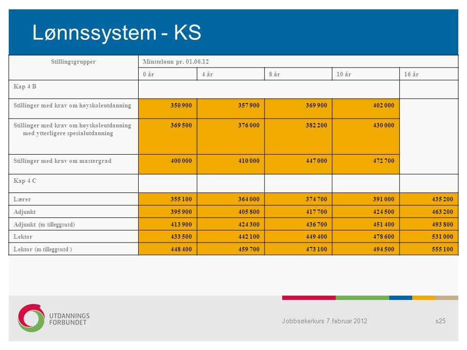 Jobbsøkerkurs 7.februar 2012s25 Lønnssystem - KS StillingsgrupperMinstelønn pr.