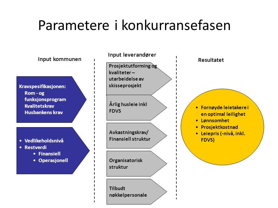 Parametere i konkurransefasen Kravspesifikasjonen: Rom - og funksjonsprogram Kvalitetskrav Husbankens krav Prosjektutforming og kvaliteter – utarbeide