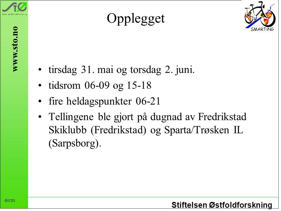 Stiftelsen Østfoldforskning  STØ www.sto.no Opplegget tirsdag 31.