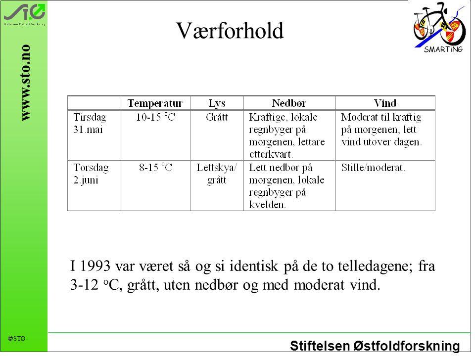 Stiftelsen Østfoldforskning  STØ www.sto.no Værforhold I 1993 var været så og si identisk på de to telledagene; fra 3-12 o C, grått, uten nedbør og med moderat vind.