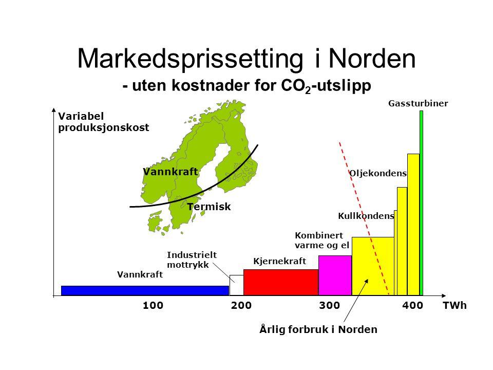 Husholdningenes og servicenæringens kjøp av energi til oppvarming i de nordiske land.