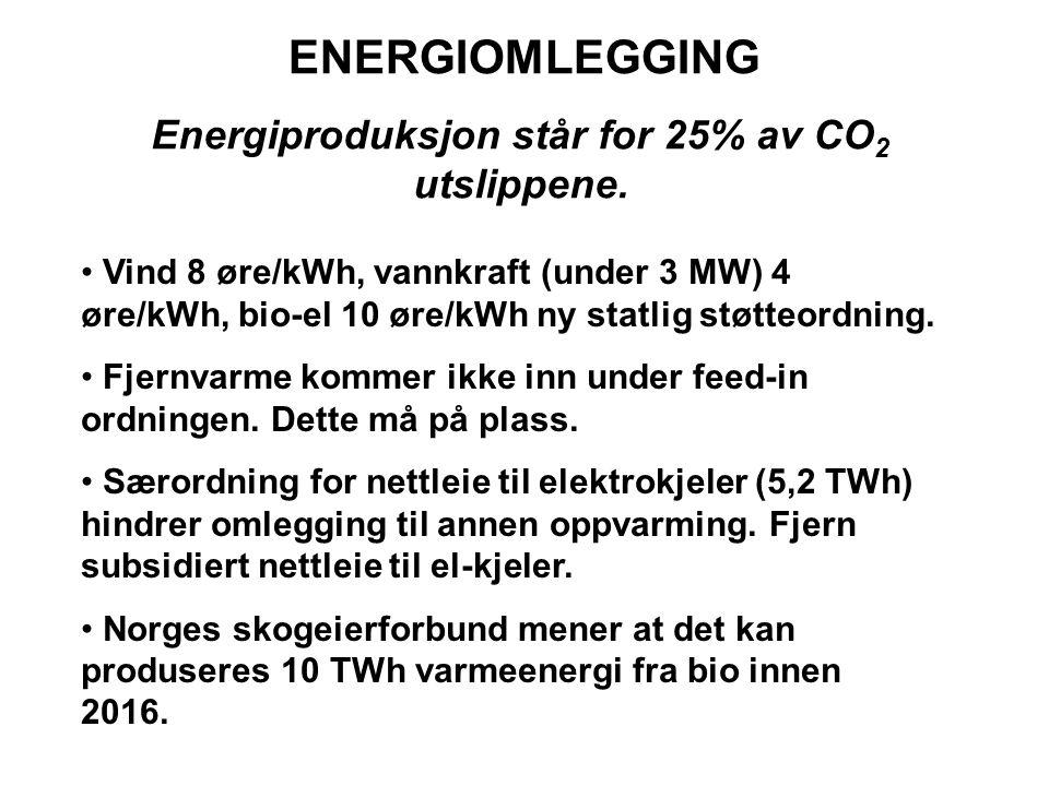 ENERGIOMLEGGING Energiproduksjon står for 25% av CO 2 utslippene.