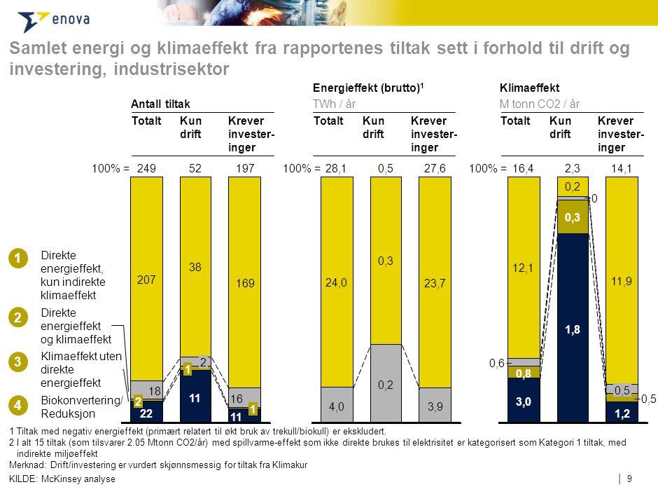 | 9 Samlet energi og klimaeffekt fra rapportenes tiltak sett i forhold til drift og investering, industrisektor 1 Tiltak med negativ energieffekt (pri