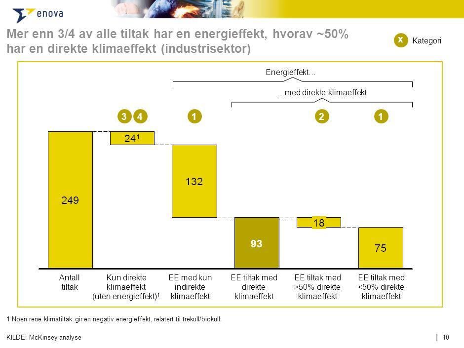 | 10 Mer enn 3/4 av alle tiltak har en energieffekt, hvorav ~50% har en direkte klimaeffekt (industrisektor) KILDE: McKinsey analyse 18 93 24 1 Antall