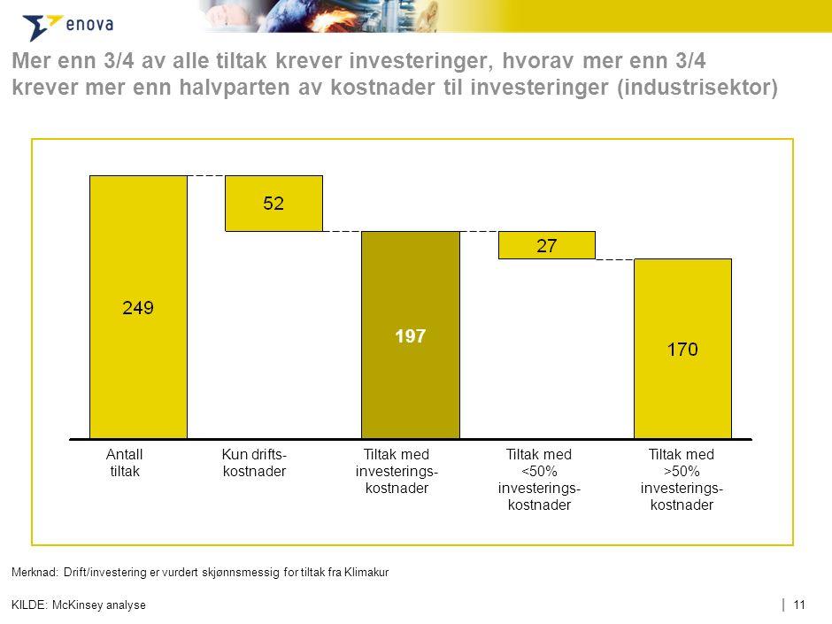 | 11 Mer enn 3/4 av alle tiltak krever investeringer, hvorav mer enn 3/4 krever mer enn halvparten av kostnader til investeringer (industrisektor) KIL