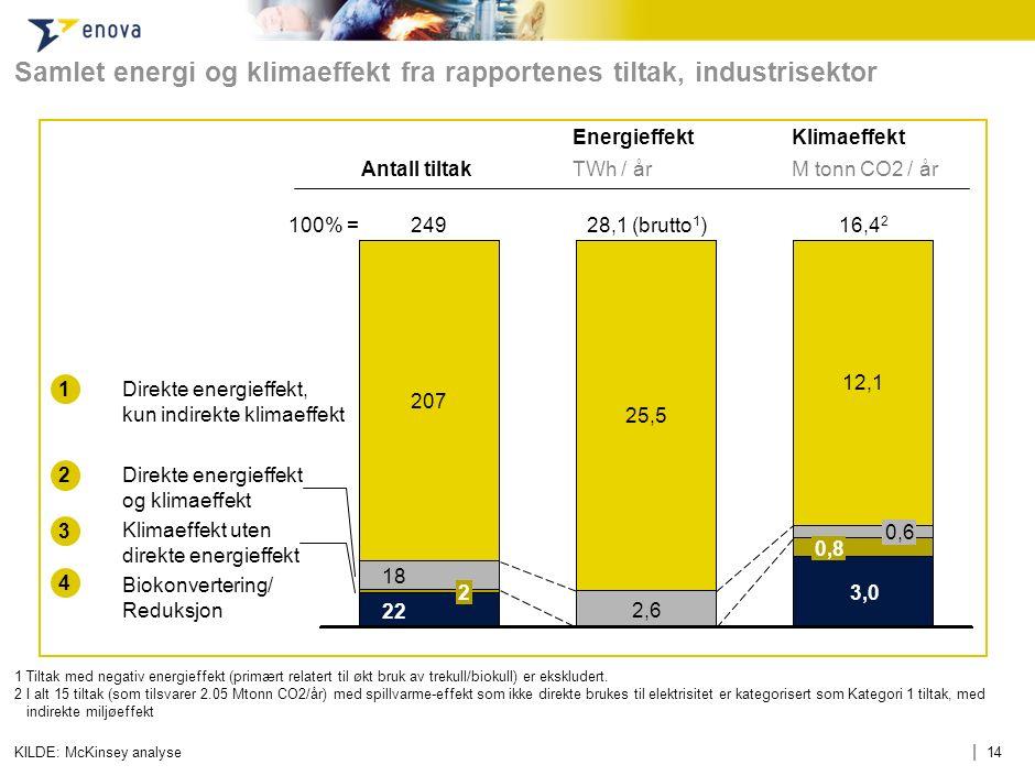 | 14 Samlet energi og klimaeffekt fra rapportenes tiltak, industrisektor 1 Tiltak med negativ energieffekt (primært relatert til økt bruk av trekull/b